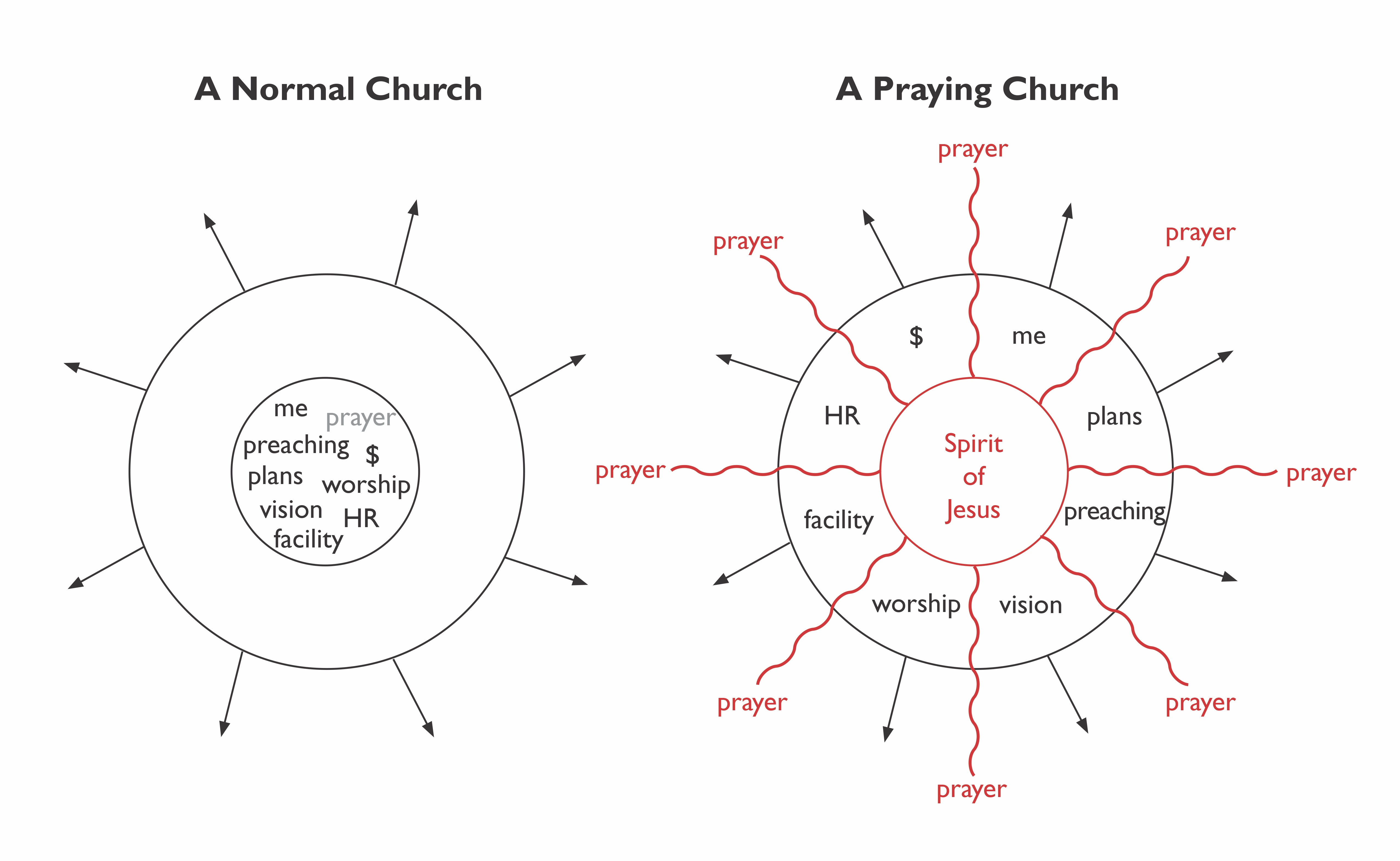 Church Blueprint Chart