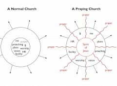 Church Blueprint Charts