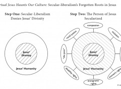 Charts showing origin of Secular-liberalism